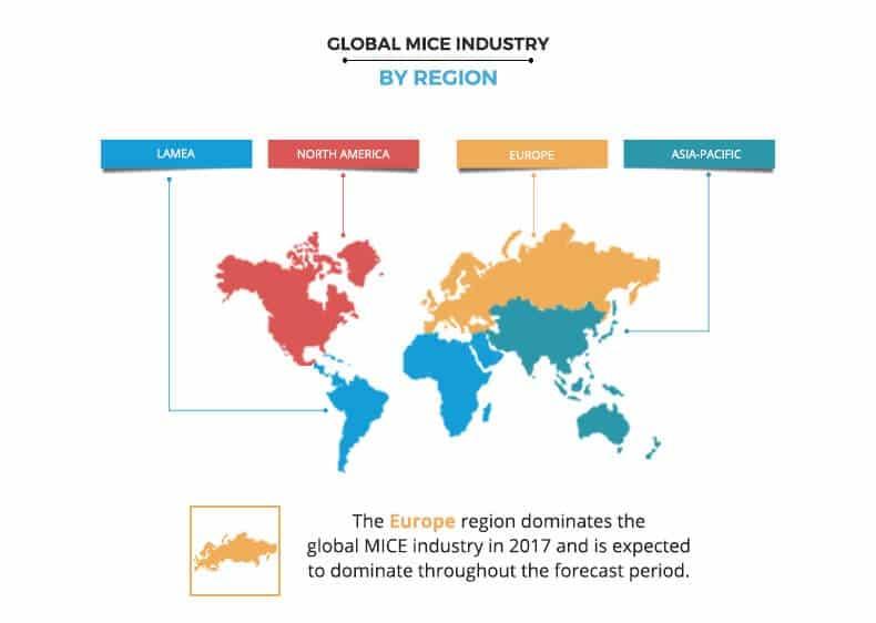 mice industry by region